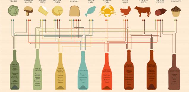 Как подобрать вино к блюду